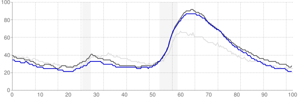 Reno, Nevada monthly unemployment rate chart
